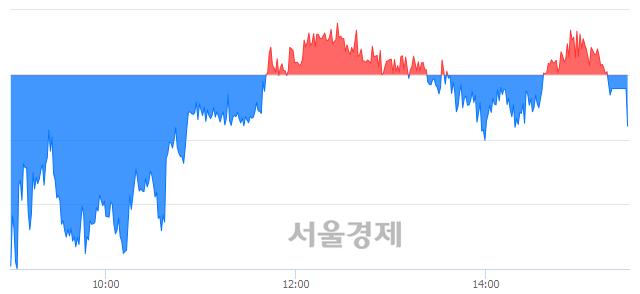 [마감 시황] 개인의 '팔자' 기조.. 코스피 1948.30(▼2.71, -0.14%) 하락 마감