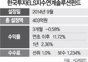 [펀드줌인] 한국투자ELS지수연계솔루션펀드, 20개 ELS에 분산투자