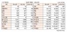 [표]투자주체별 매매동향(8월 23일-최종치)