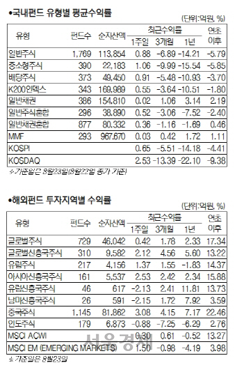 [머니+ 서경펀드닥터]美-中·韓-日 갈등에 상승폭 제한...국내 주식형 0.97%↑