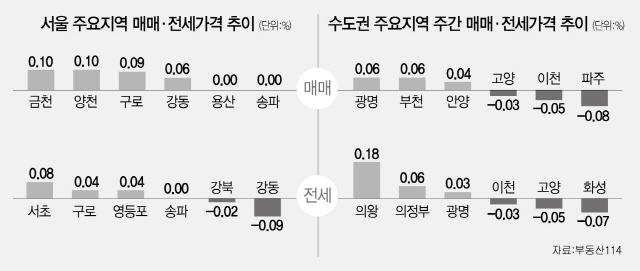 서울 재건축 0.03%↓...일반 아파트는 강보합