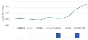 '래미안 서초7차'(서울특별시 서초구) 전용 148.08㎡ 실거래가 17억500만원으로 9.29% 올라