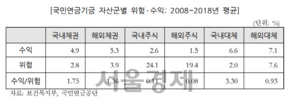 [뒷북경제] 전문성 부족에 느림보 의사결정...뒤처지는 국민연금 대체투자