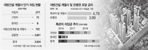 """[시그널] 대방건설, 고금리 대주주차입…""""회사 손실 판단땐 배임 가능성"""""""