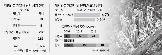 [시그널] 대방건설, 고금리 대주주차입…'30위권 성장에도 후진적 거래'