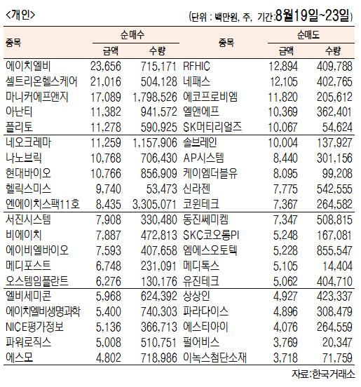 [표]주간 코스닥 기관·외국인·개인 순매수·도 상위종목(8월 19일~23일)
