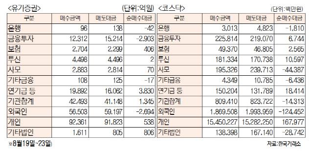 [표]주간 투자주체별 매매동향(8월 19일~23일)