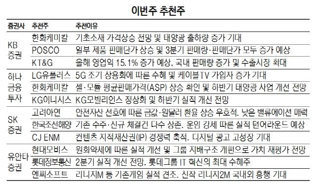 [이번주 추천주] 5G 조기 상용화 수혜…LG유플러스 주목