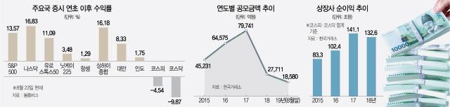 [한국 증시, 이대론 안된다]개미·기관 이탈 이어지며 체력 '바닥'...10년간 상승률 15% 그쳐