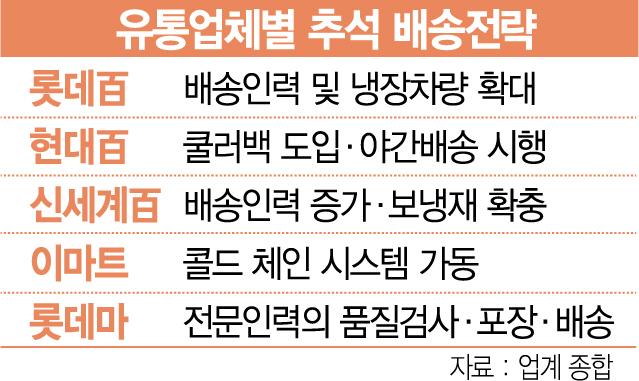 '신선식품 신선도 지켜라' 한가위 배송전쟁 스타트