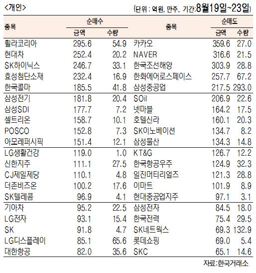 [표]주간 유가증권 기관·외국인·개인 순매수·도 상위종목(8월 19일~23일)