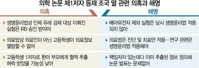 조국 딸 논문, 이번엔 의료법 위반 의혹