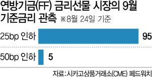 '연준, 내달 금리인하 확률 100%'