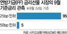 """""""연준, 내달 금리인하 확률 100%"""""""