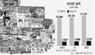 [서경스타즈IR] 오리온, 신제품·신사업 확대…글로벌 공략 속도