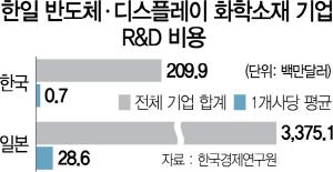 한국 반·디 소재 R&D 비용, 日 기업의 40분의 1