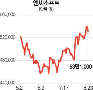 """엔씨소프트 하락장서 10% 고공행진... """"단순 게임주 아닌 방어주"""""""