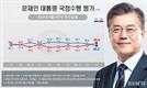'조국 의혹'에 文 부정평가 첫 50% 넘어...민주 38% vs 한국 30%