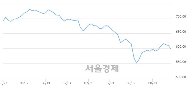 [개장 시황] 코스닥 594.25.. 개인과 기관의 '팔자' 기조에 하락 출발 (▼14.73, -2.42%)