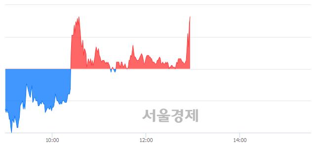 코코오롱생명과학, 매도잔량 319% 급증