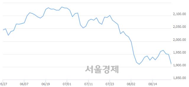 [개장 시황] 코스피 1915.34..  외국인과 기관의 '팔자' 기조에 하락 출발 (▼32.96, -1.69%)