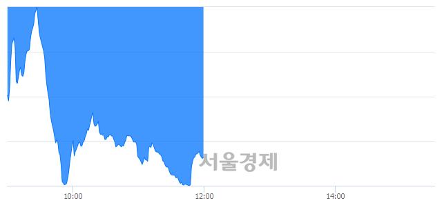 [정오 시황] 코스닥 591.67, 하락세(▼17.31, -2.84%) 지속