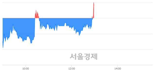 유코오롱, 3.12% 오르며 체결강도 강세로 반전(109%)