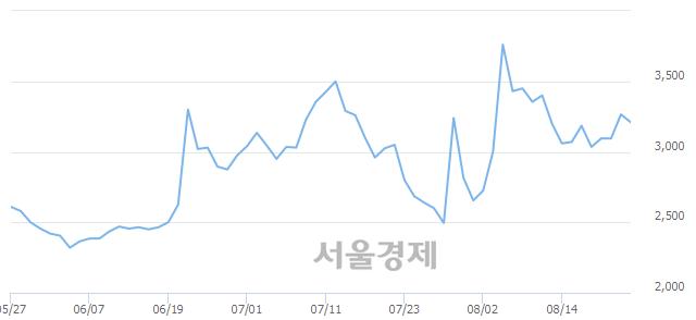 유TBH글로벌, 매도잔량 352% 급증