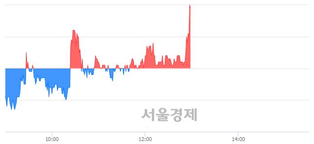 유코오롱우, 전일 대비 8.76% 상승.. 일일회전율은 11.85% 기록