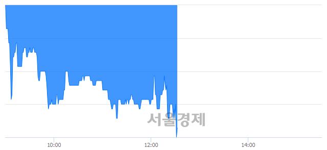 코이엠넷, 매도잔량 324% 급증