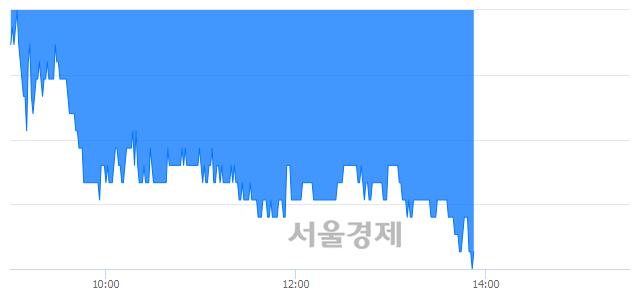 코펩트론, 장중 신저가 기록.. 11,350→11,300(▼50)