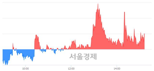 유코오롱우, 매도잔량 343% 급증