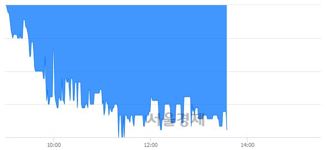 코모다이노칩, 장중 신저가 기록.. 3,280→3,135(▼145)