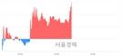 <코>유지인트, 전일 대비 7.90% 상승.. 일일회전율은 3.38% 기록