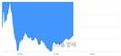 오후 1:00 현재 코스닥은 39:61으로 매수우위, 매수강세 업종은 방송서비스업(2.74%↓)