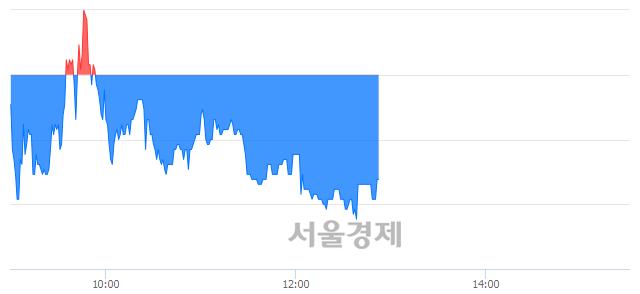 유사조오양, 매도잔량 524% 급증