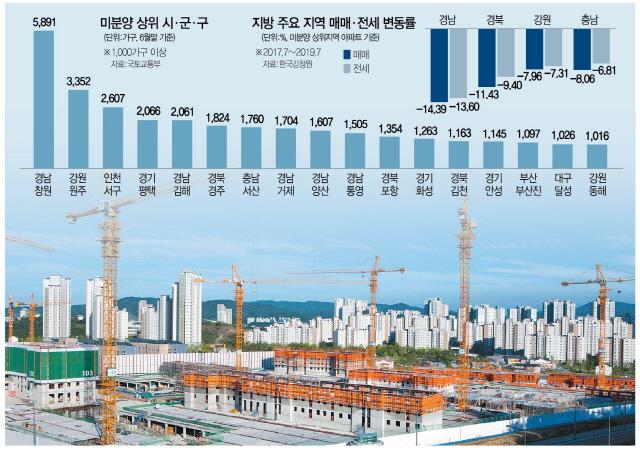 경남 전셋값 13%↓…미분양 58배 급증한 인천서구도 '위태'