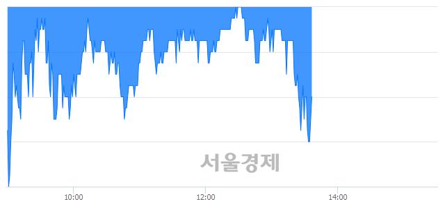 코쇼박스, 매도잔량 1408% 급증