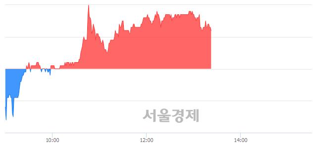 코글로벌텍스프리, 매수잔량 436% 급증