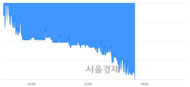 코원익, 장중 신저가 기록.. 3,350→3,335(▼15)