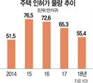"""KDI """"내년 미분양 최대 3만가구...올 연말 수도권 逆전세 확산"""""""