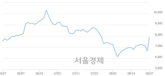 코에스트래픽, 전일 대비 9.46% 상승.. 일일회전율은 2.44% 기록