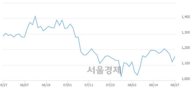 유대영포장, 3.13% 오르며 체결강도 강세 지속(153%)