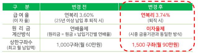 [시그널] 교직원공제회, 장기저축급여 금리 인상…한도도 50% 상향