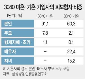 3040 싱글, 부모보험 가입비중 기혼자 4배