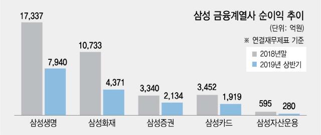 JY, 금융계열 사장단과 회동...日 자금 이탈에도 '촉각'