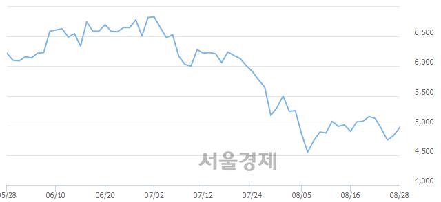 유인지컨트롤스, 전일 대비 8.49% 상승.. 일일회전율은 3.32% 기록