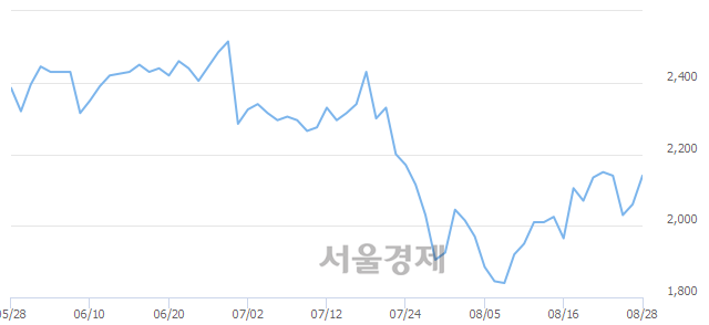 <코>웰크론한텍, 전일 대비 7.52% 상승.. 일일회전율은 0.94% 기록