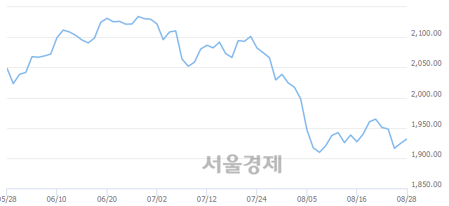 [개장 시황] 코스피 1929.96..  외국인의 순매수에 상승 출발 (▲5.36, +0.28%)