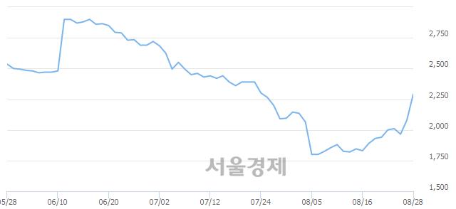코웰크론강원, 전일 대비 12.50% 상승.. 일일회전율은 13.51% 기록